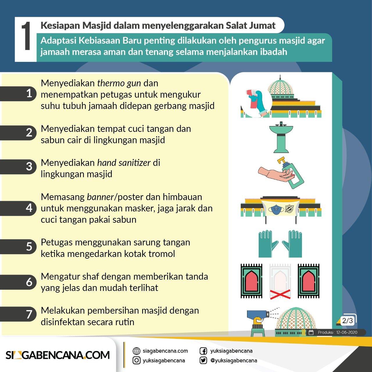 Adaptasi Kebiasaan Baru Di Tempat Ibadah Masjid