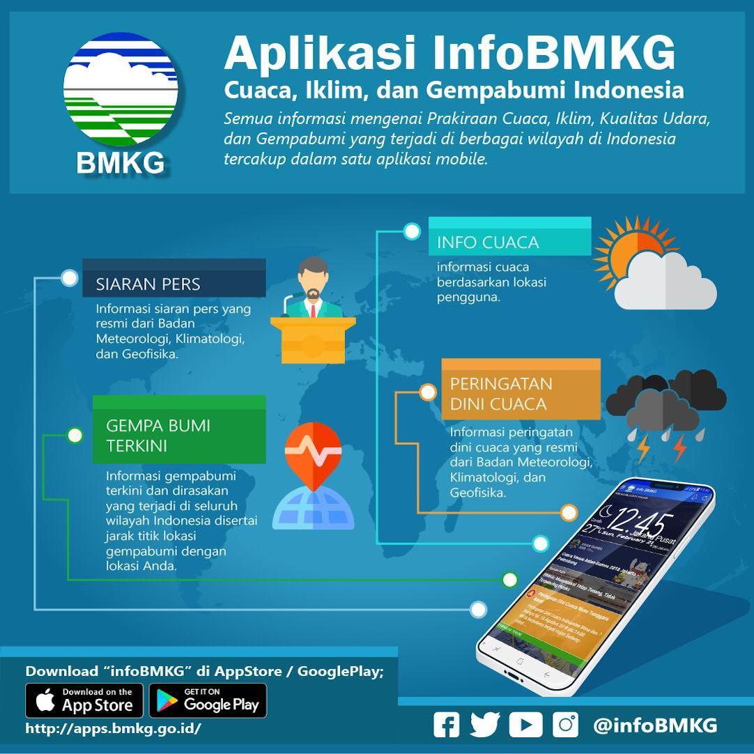 Info BMKG: Informasi Cuaca, Iklim dan Gempabumi hanya di Ujung Jari
