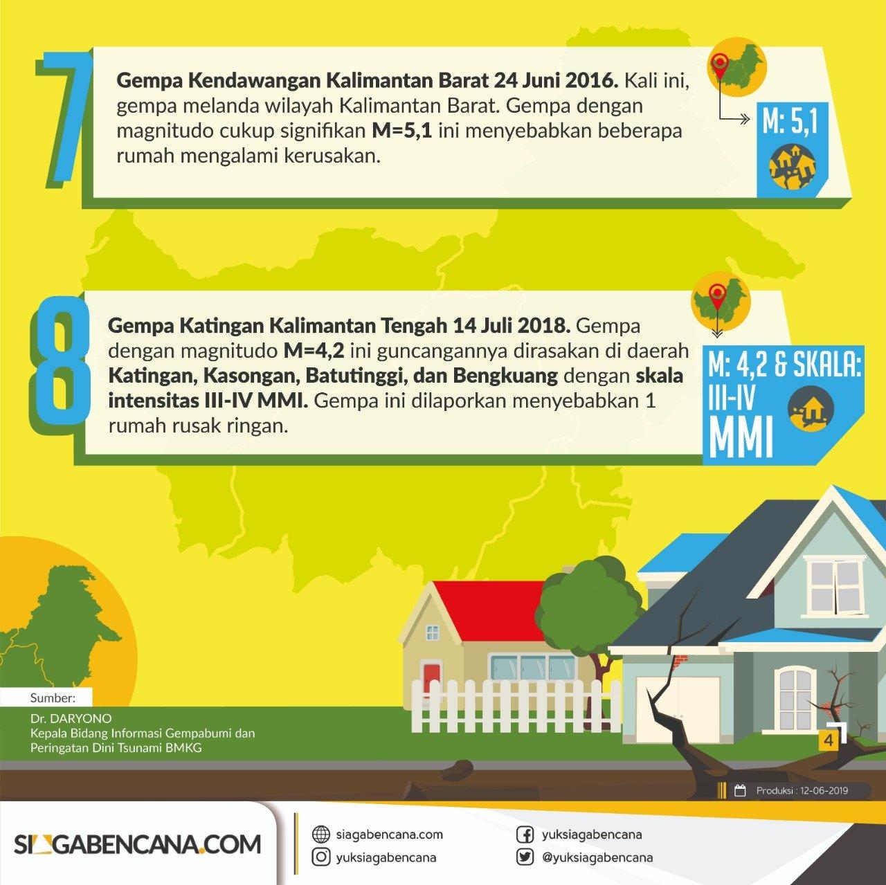 Sejarah Gempa Signifikan di Kalimantan